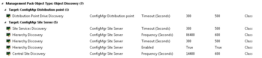 Monitoring SCCM 2012 R2 with SCOM 2012 R2   Deployment Unearthed